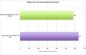 surface_book_vs_macbook_pro_battery_life_4k_video_playback-100623522-orig